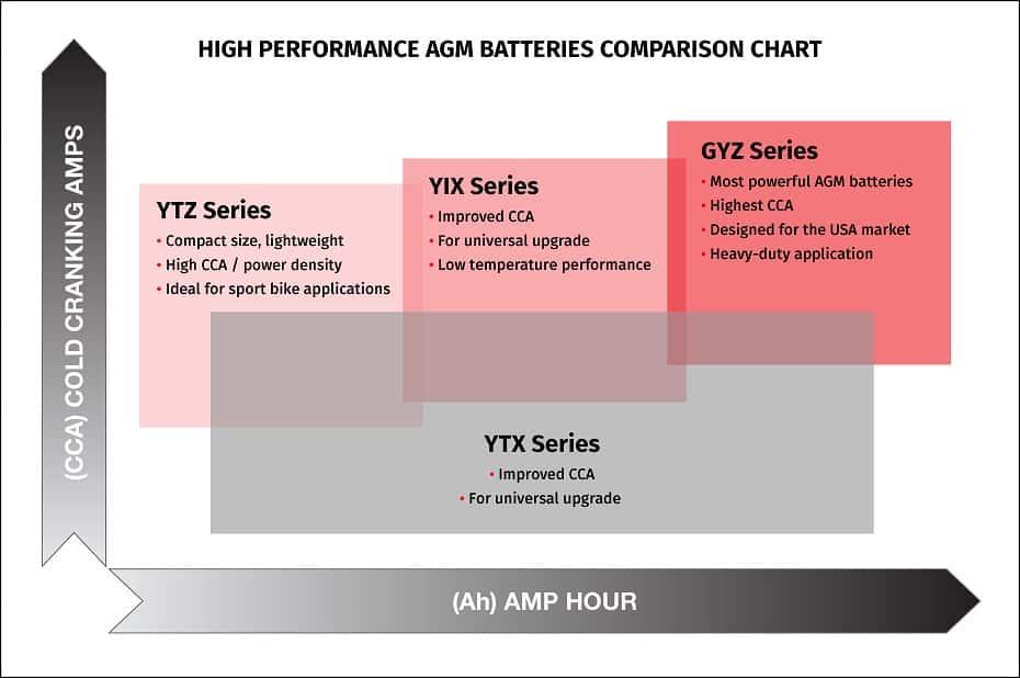 AGM battery comparison chart
